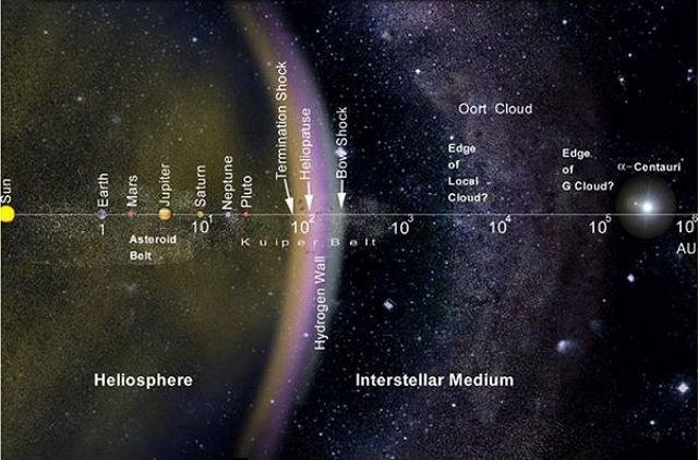 Солнечной системе грозит блуждающая звезда